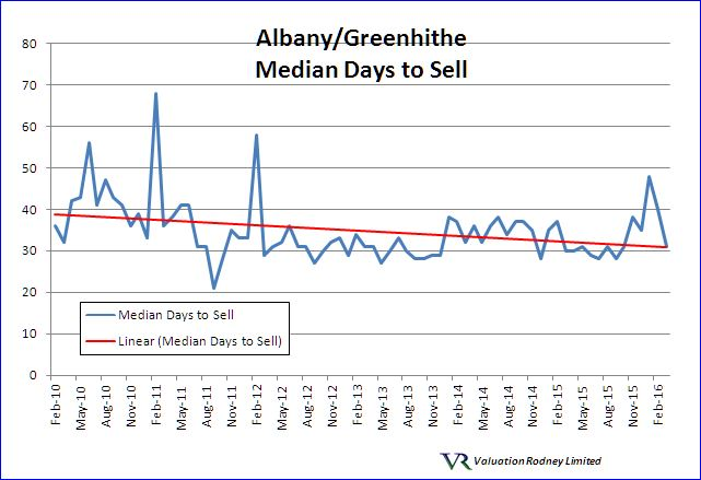 Albany Median Days to Sell graph