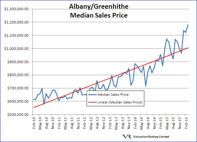 Albany Median Sales Price graph