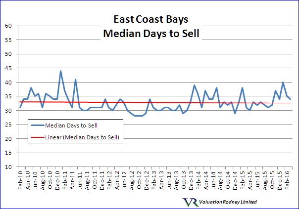 East Coast Bays Median Days to Sell graph