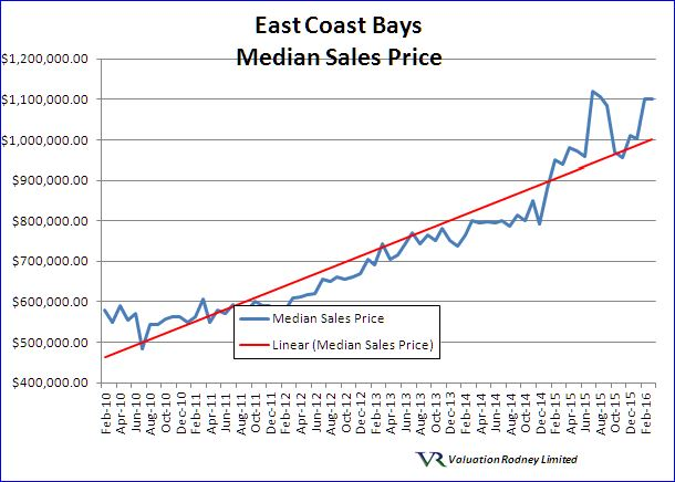 East Coast Bays Median Sales Price graph