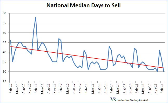 National Median Days to Sell graph