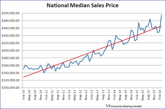 National Median Sales Price graph