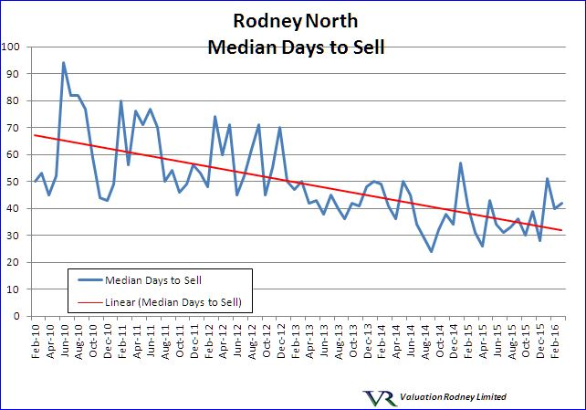 Rodney North Median Days to Sell graph