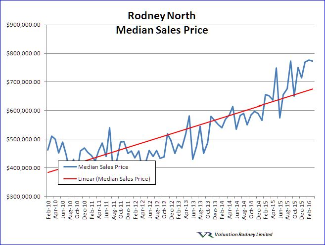 Rodney North Median Sales Price graph