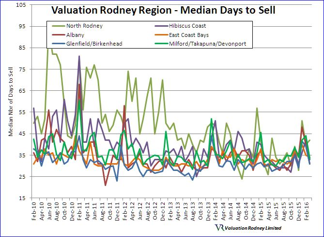 Valuation Rodney region Median Days to Sell graph