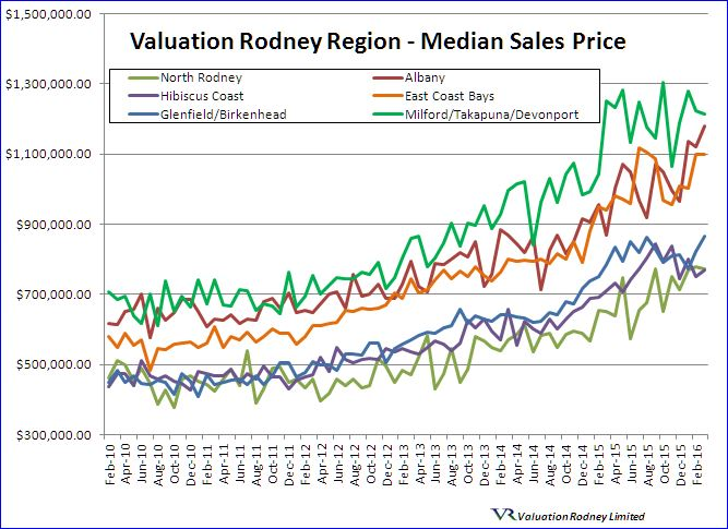 Valuation Rodney region Median Sales Price graph