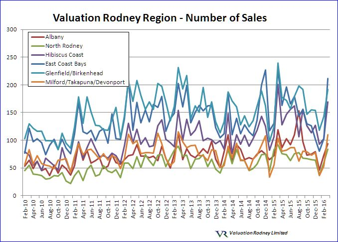Valuation Rodney region Number of Sales graph
